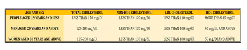 cholesterol levels by age chart